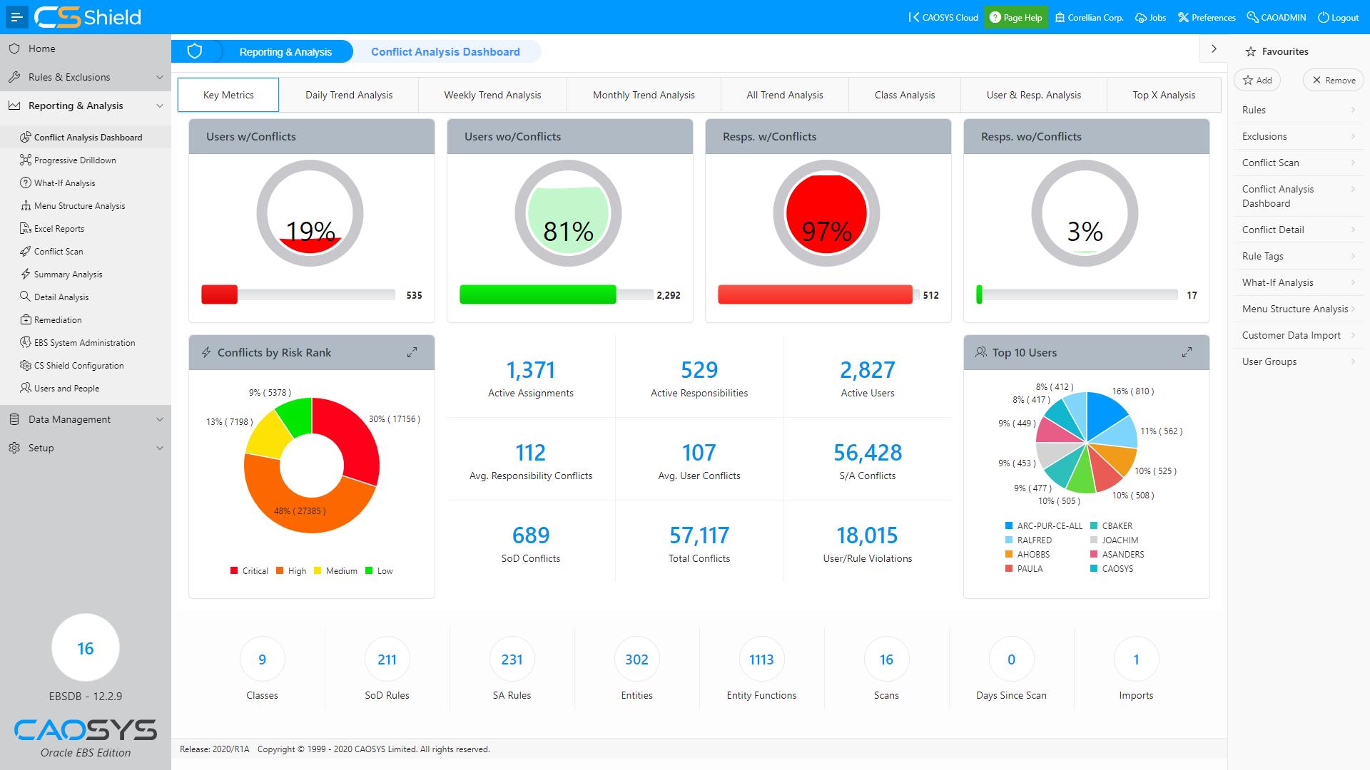 CSShield EBS - Dashboard - Key Metrics