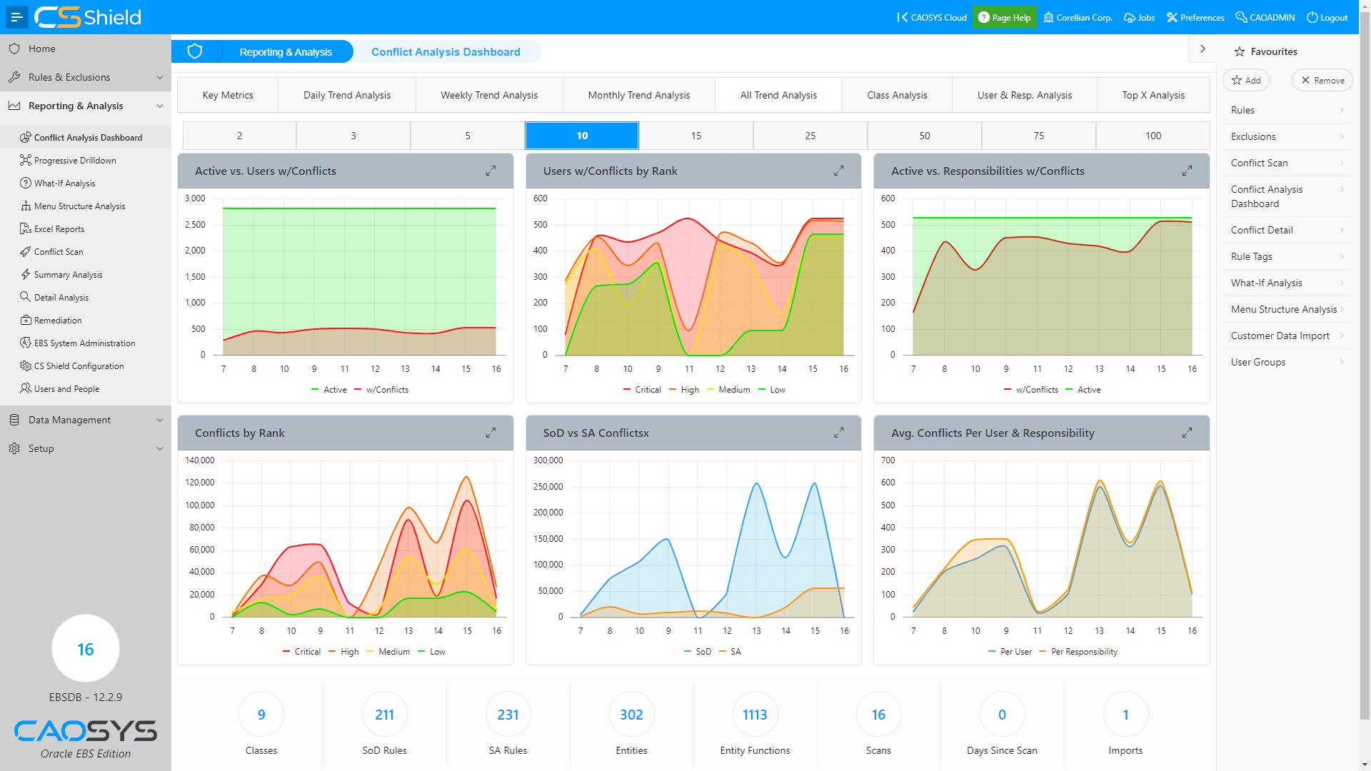 CSShield EBS - Dashboard - Trend Analysis