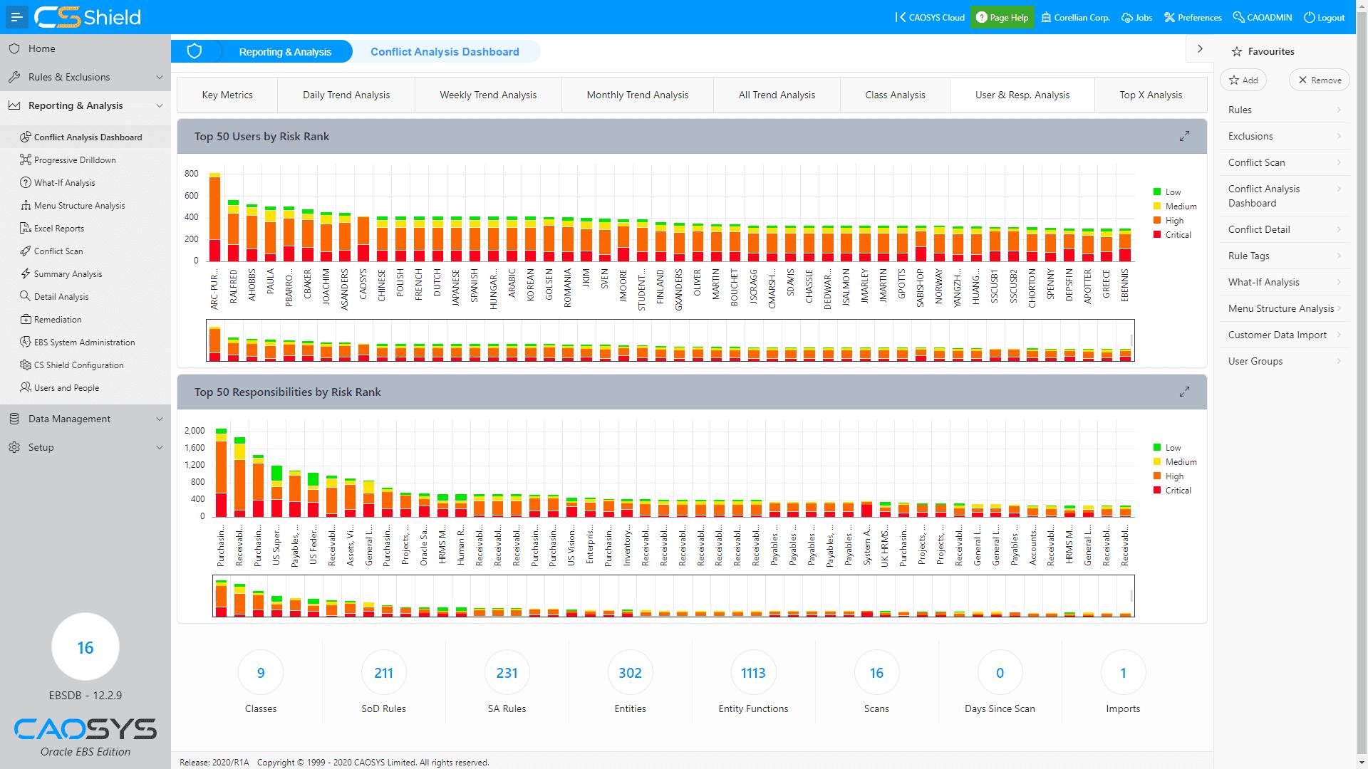 CSShield EBS - Dashboard - User & Resp Analysis