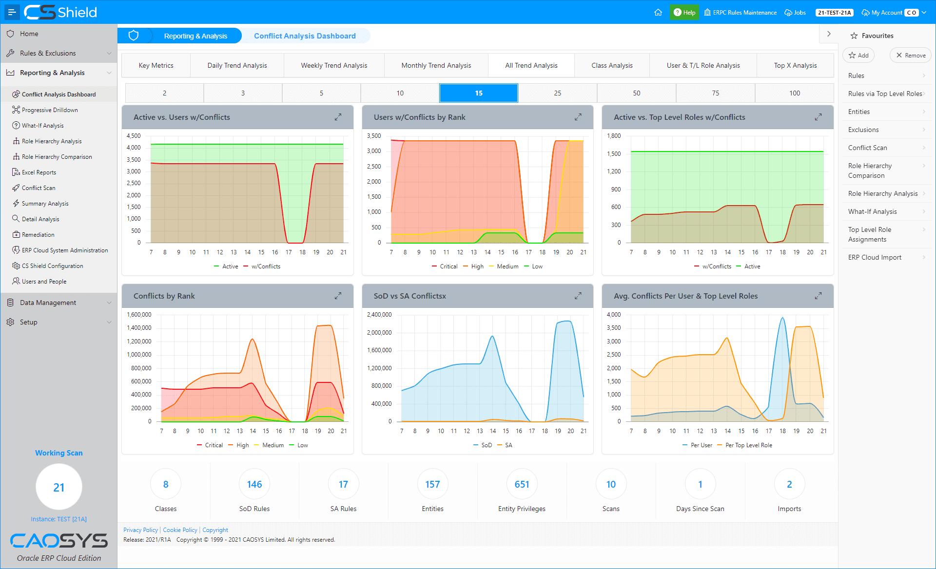 CS Shield ERP Cloud Edition - Dashboard - Trend Analysis
