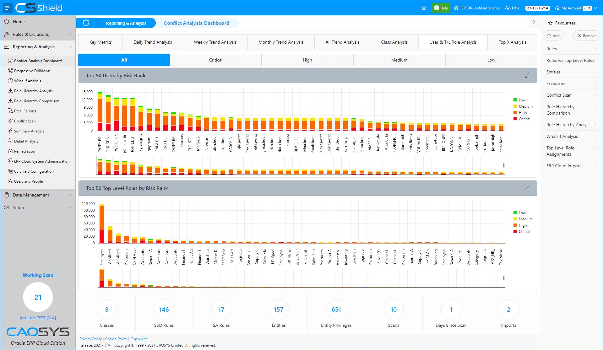 CS Shield ERP Cloud Edition - Dashboard - User & Role Analysis